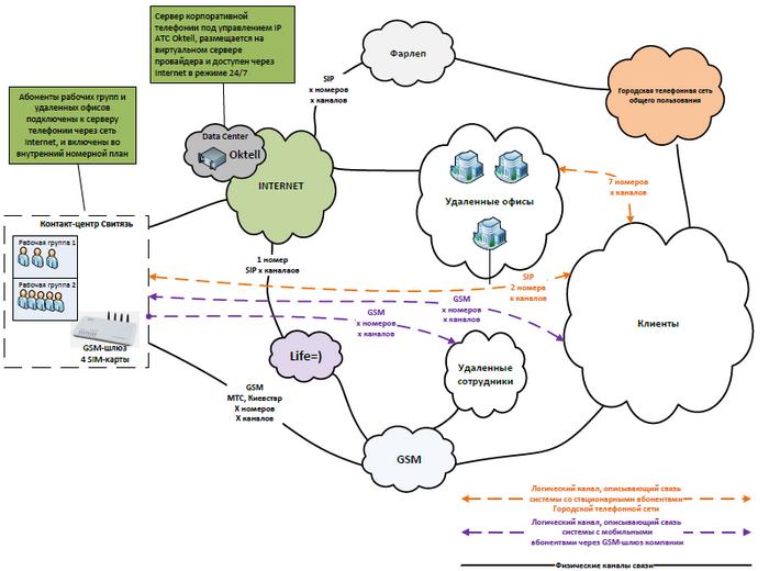 Логическая схема системы