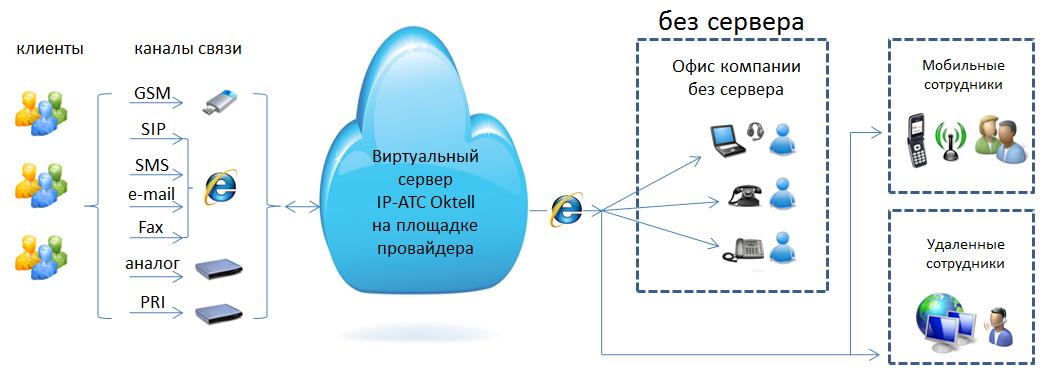 Схема организации телефонии в